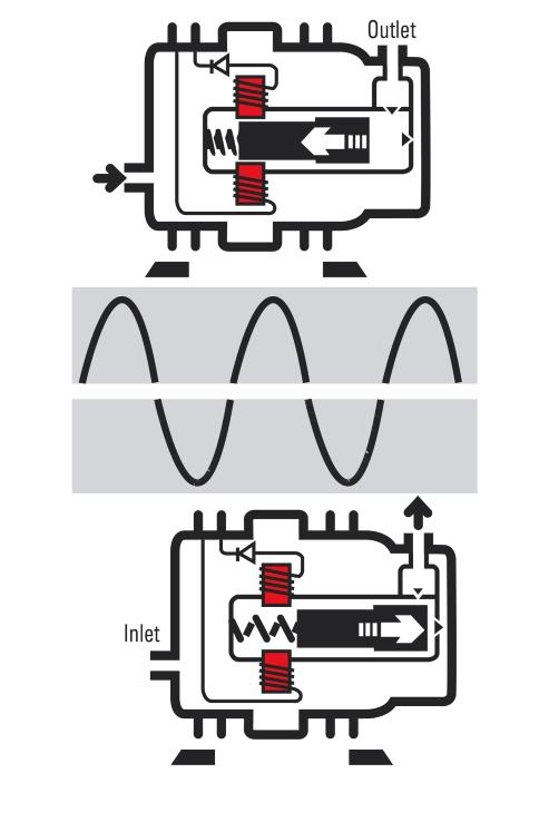 Skizze Wirkprinzip Kolbenpumpe